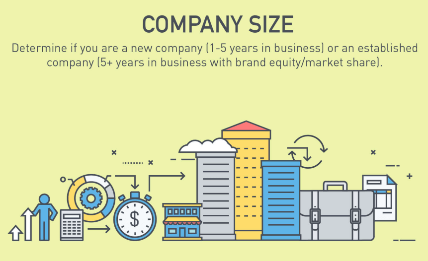 Company Size Typical Marketing Budget